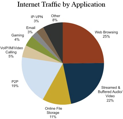Internet Traffic by Application