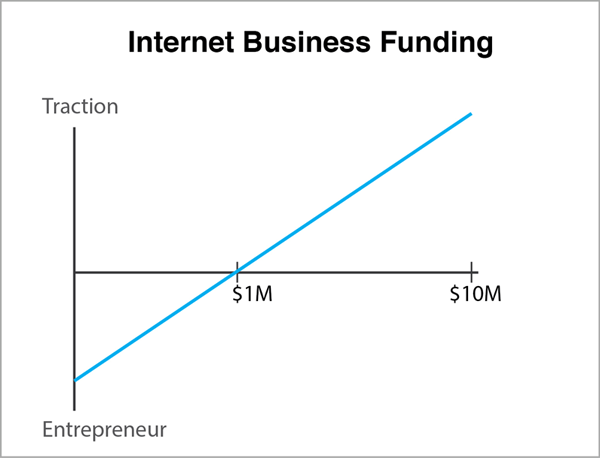 Internet Business Funding