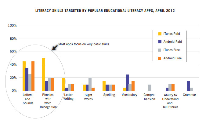 Literacy Skills in Apps