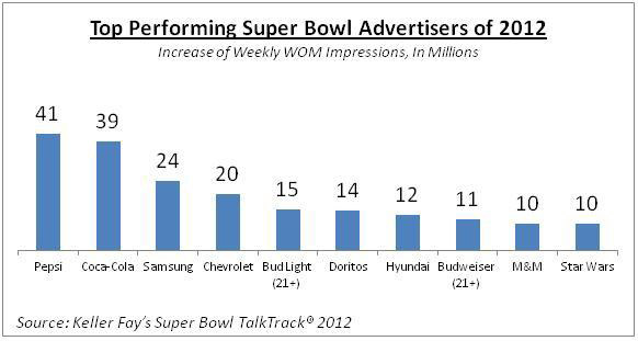 Super Bowl Word of Mouth