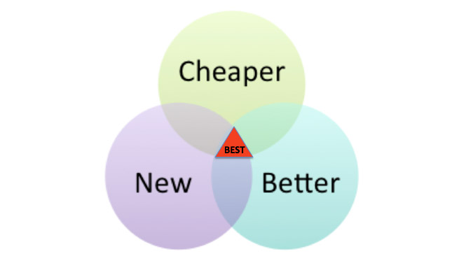 0dffdde12e7291 3 Tips For a Successful Product: Be Cheaper, Better and Newer ...