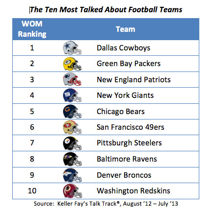 The 10 Most Talked About Football Teams