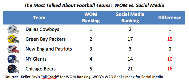 The Most Talked About Football Teams