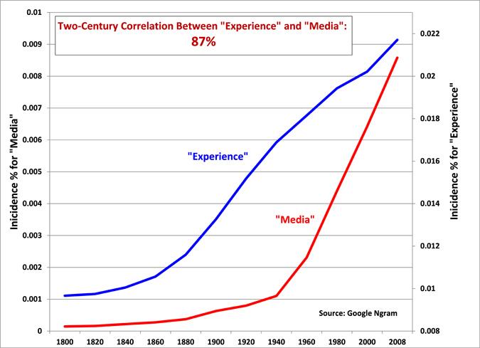 Correlation: Experience and Media