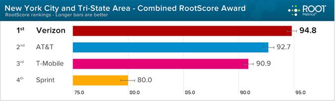 Root Metrics 2013