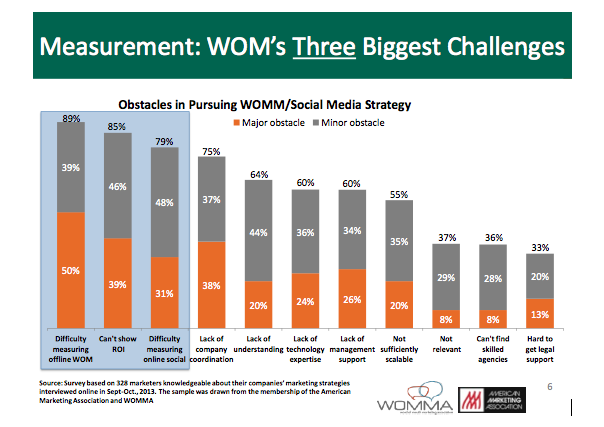 Word of Mouth's Three Biggest Challenges