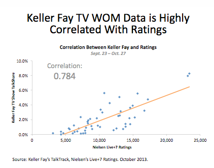 Correlation to TV Ratings