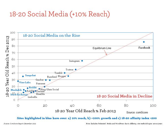 Social Media Map Trends Across Feb-Dec 2013 for 18-20s