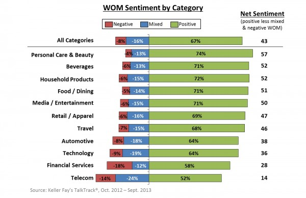 WOM Sentiment by Category