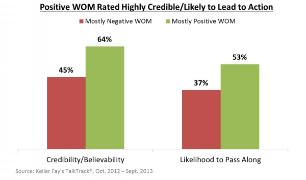 Positive WOM Rated Highly Credible