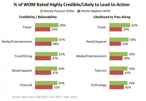 Credibility / Believability of WOM
