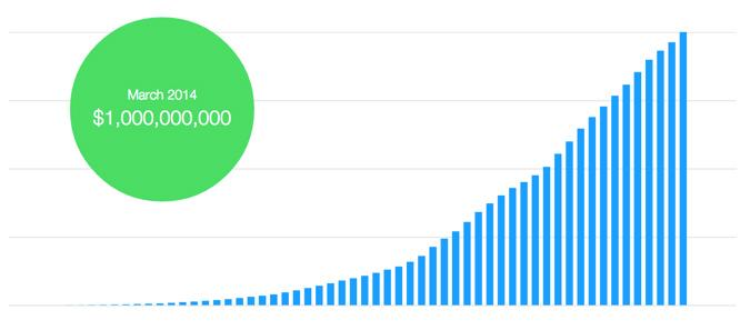 Kickstarter's First Billion