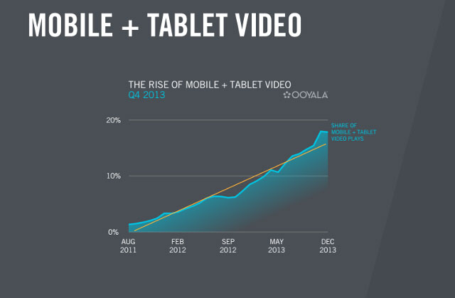 Mobile and Tablet Video