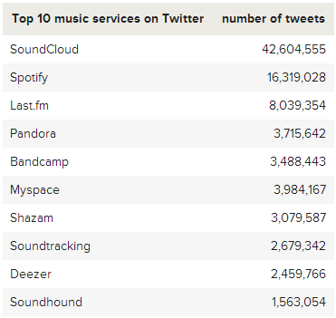 Soundcloud on Twitter