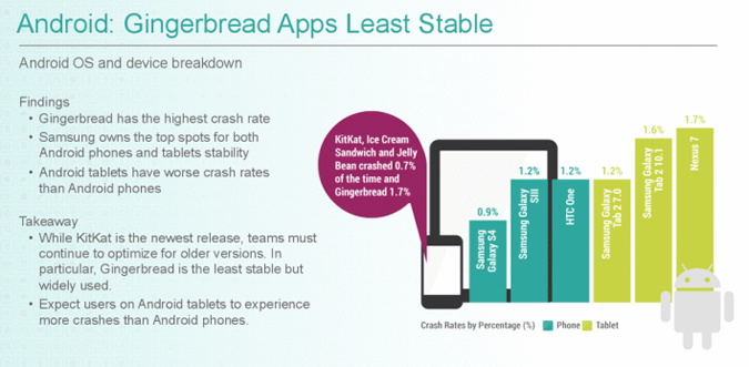 iOS vs Android and Crashing Apps