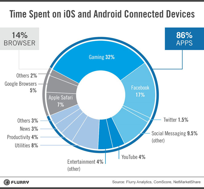 Mobile Device Use