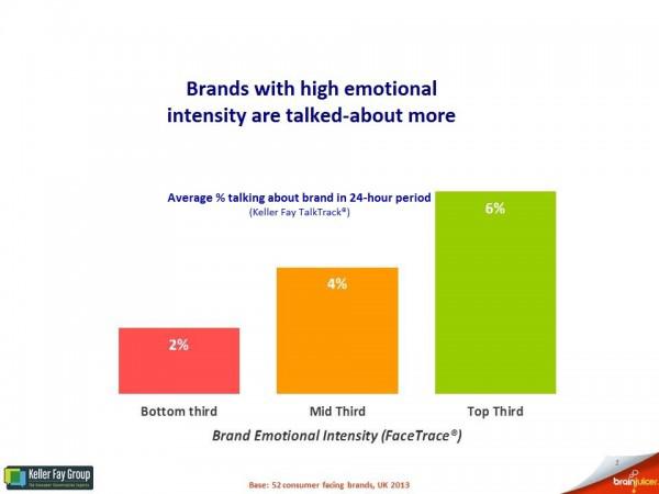 High Emotional Intensity
