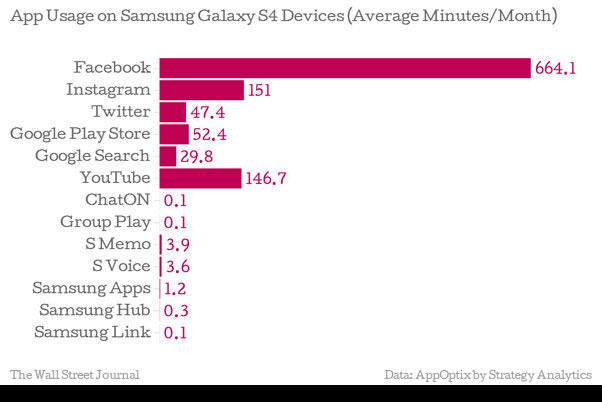 Samsung Galaxy App Use