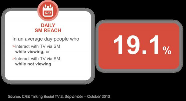 Daily SM Reach
