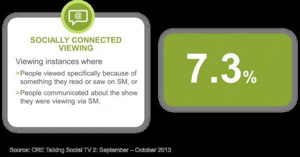 Socially Connected Viewing