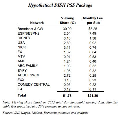 Hypothetical TV Lineup