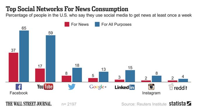 Social News Consumption