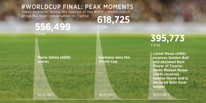 World Cup Twitter Stats