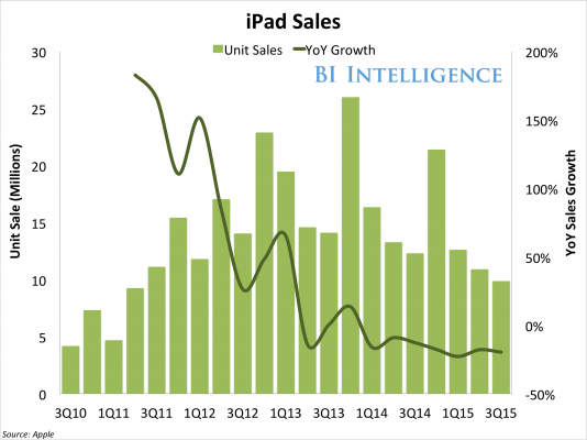 BI Apple iPad Sales YoY
