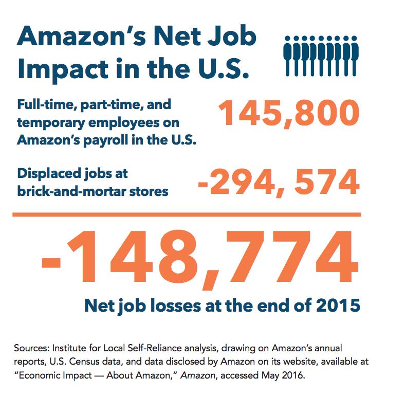 Amazon't Net Job Impact in the US