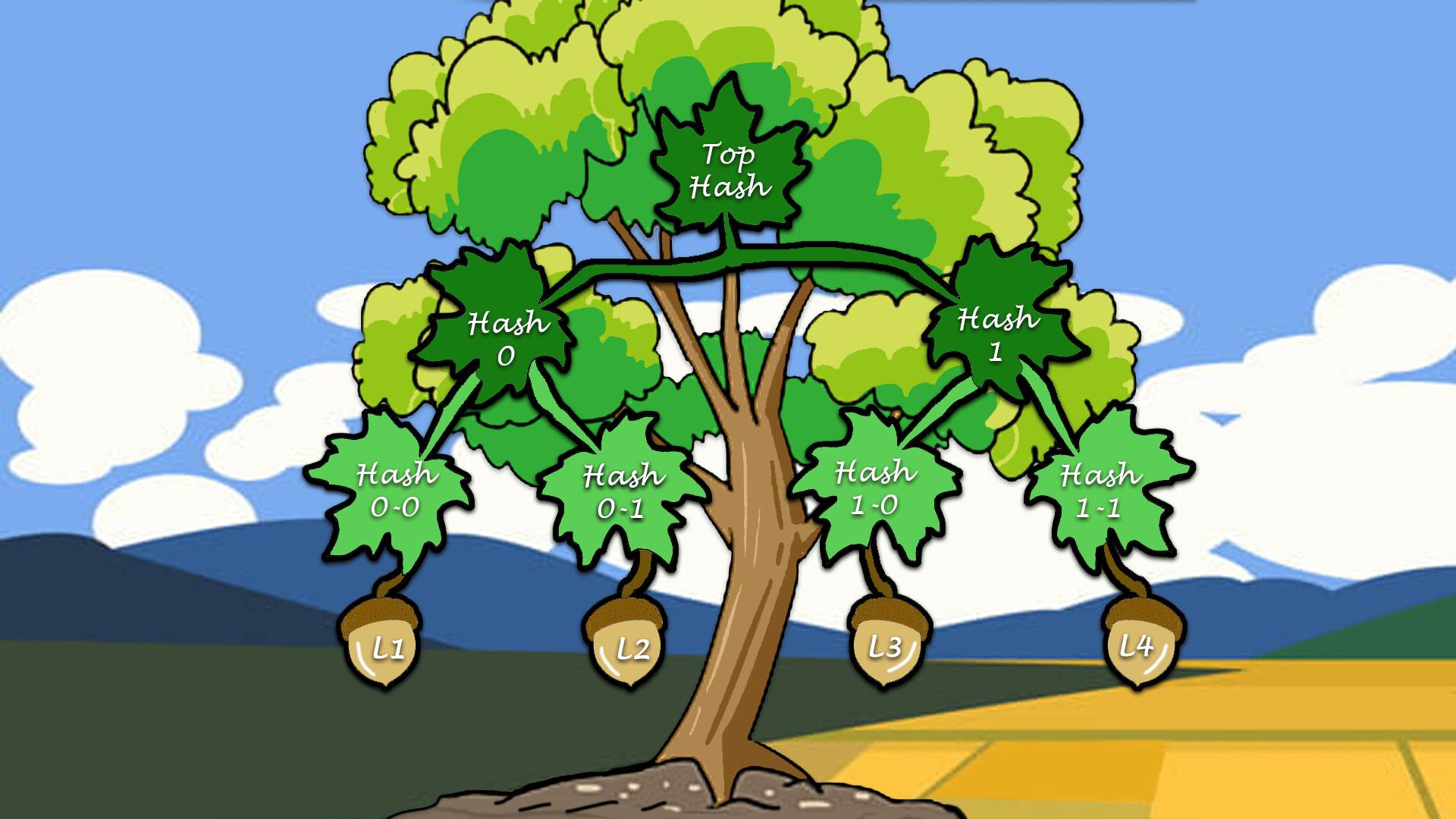 Tales from under the Merkle Tree